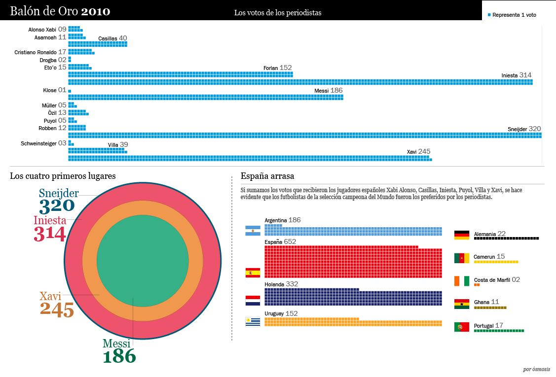 Infográfico Balón de Oro 2010 - Voto Periodistas